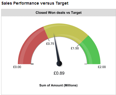 Salesforce dashboard gauge is a simple way to measure performance against sales targets.