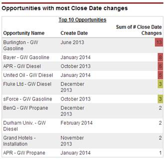How to Count the Number of Opportunity Close Date Changes