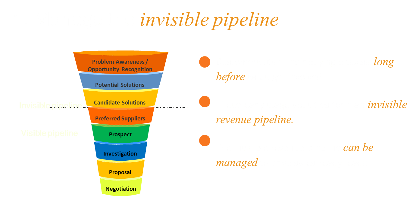 Lesson 1 - marketing leads in the invisible sales pipeline needs to be managed proactively.