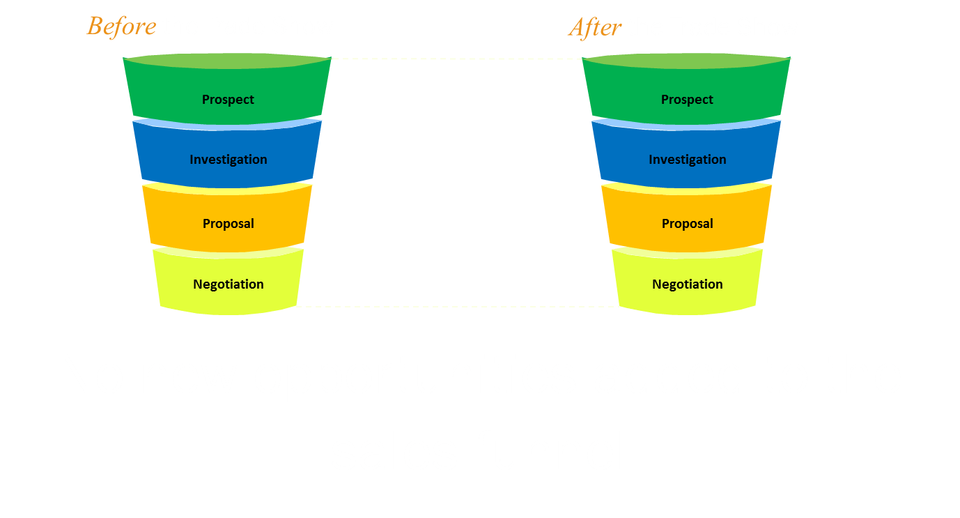 Sales called all the marketing leads but no new opportunities were created.