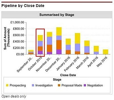 The sales pipeline chart shows the value of deals due to close this month, split by opportunity stage.