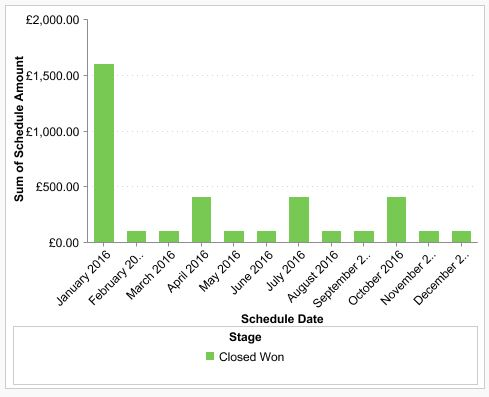 salesforce dashboard chart plotting recurring revenue.