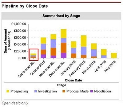Opportunities with a close date earlier than today are revealed on the sales pipeline chart.