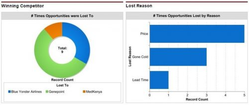 Dashboard chart that shows the competitors we have lost to and the reasons why.