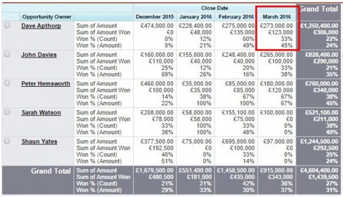 salesforce report that compares opportunity win rates across individual sales reps.