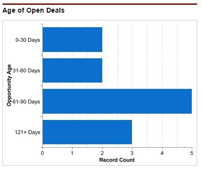 Dashboard chart showing age of open deals.