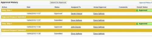The approvals functionality in salesforce allows managers to control discounts.