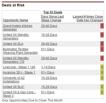 Dashboard table showing impact on sales forecast of combining close date changes with last stage change.