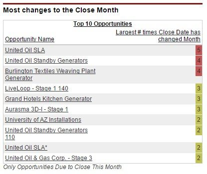 Dashboard table that shows opportunities whose close date has slipped month on month.
