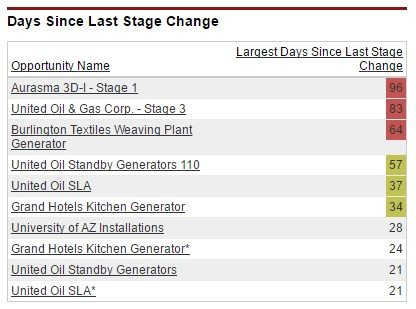 dashboard table showing days since last stage change.
