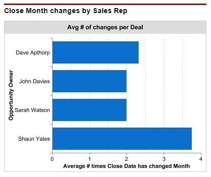 Dashboard chart that shows how the monthly sales forecast can be impacted by close date changes at the team level.