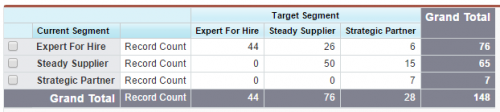 Salesforce report using tier based account segmentation.