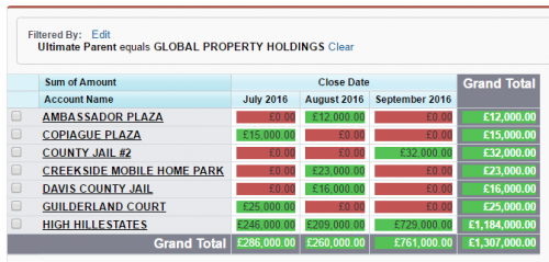 GLOBAL PROPERTY HOLDINGS