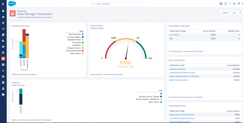 salesforce dashboard displayed after the switch to Lightning.