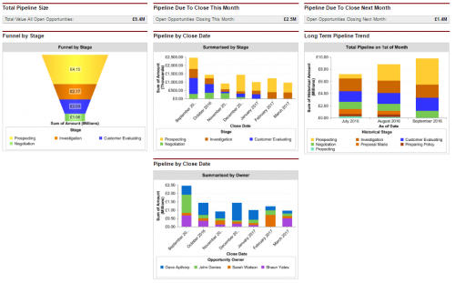Salesforce dashboard chart that gives management insight into the pipeline and funnel size.