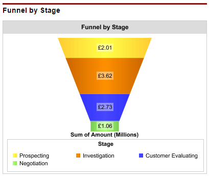 Pipeline size measured on a funnel dashboard chart highlighting that there is a shortage of early-stage opportunities.
