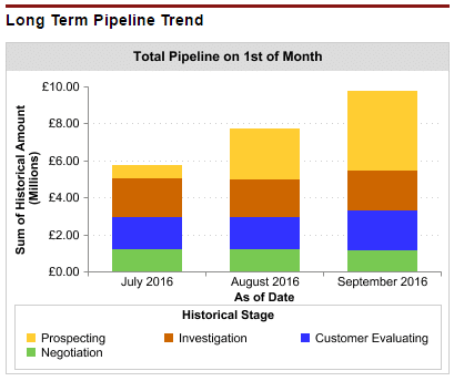 As-At dashboard chart that displays the size of the pipeline on the 1st day of each month.