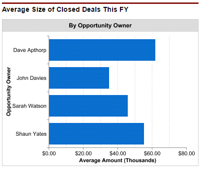 This dashboard chart shows average size of closed won opportunities in salesforce.