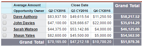 This salesforce report shows the average size of closed won deals.