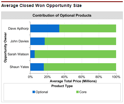 Salesforce dashboard chart that shows the contribution of optional products to the average closed won opportunity size.