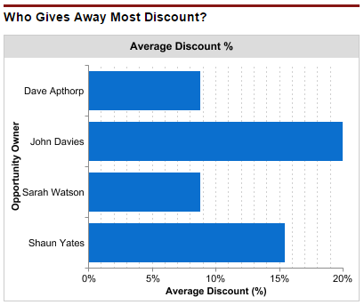 salesforce dashboard chart that shows the amount of discount given away by each sales rep.