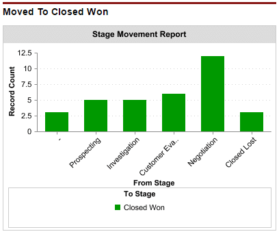 The stage movement report shows how opportunities have arrived at the closed won opportunity stage.