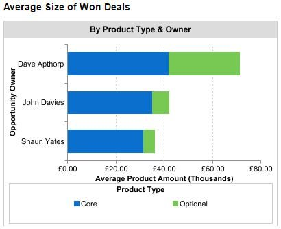 Use a dashboard chart showing the ratio of optional to core products.