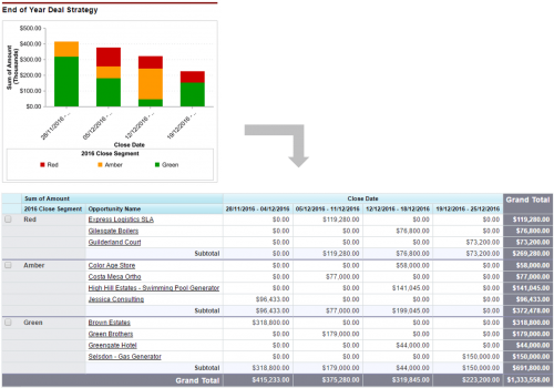 As part of your end of year deal strategy create a dashboard and report showing all open deals by category and close date.
