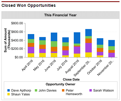 Closed Won opportunities by individual salesperson by month.