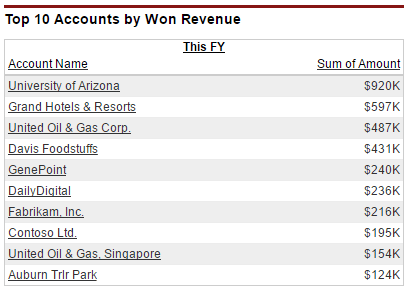 The top 10 Accounts by closed won revenue is a major factor in improving key account management.