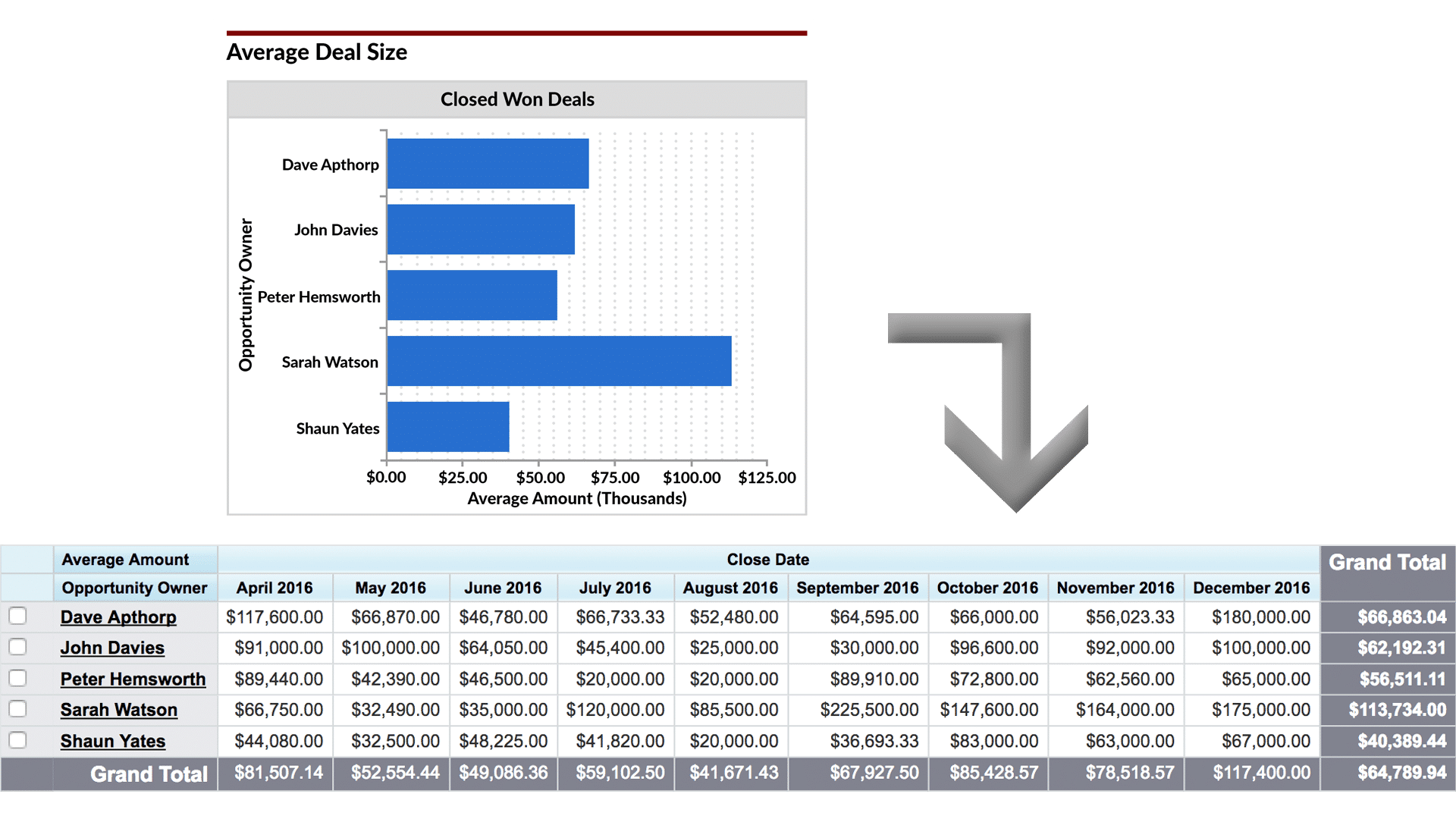 must have sforce dashboard s and pipeline charts many things explain variations in average deal size these include differences in experience between speople variations in the average number of