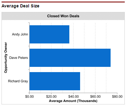 Average deal size dashboard chart created using opportunity products.