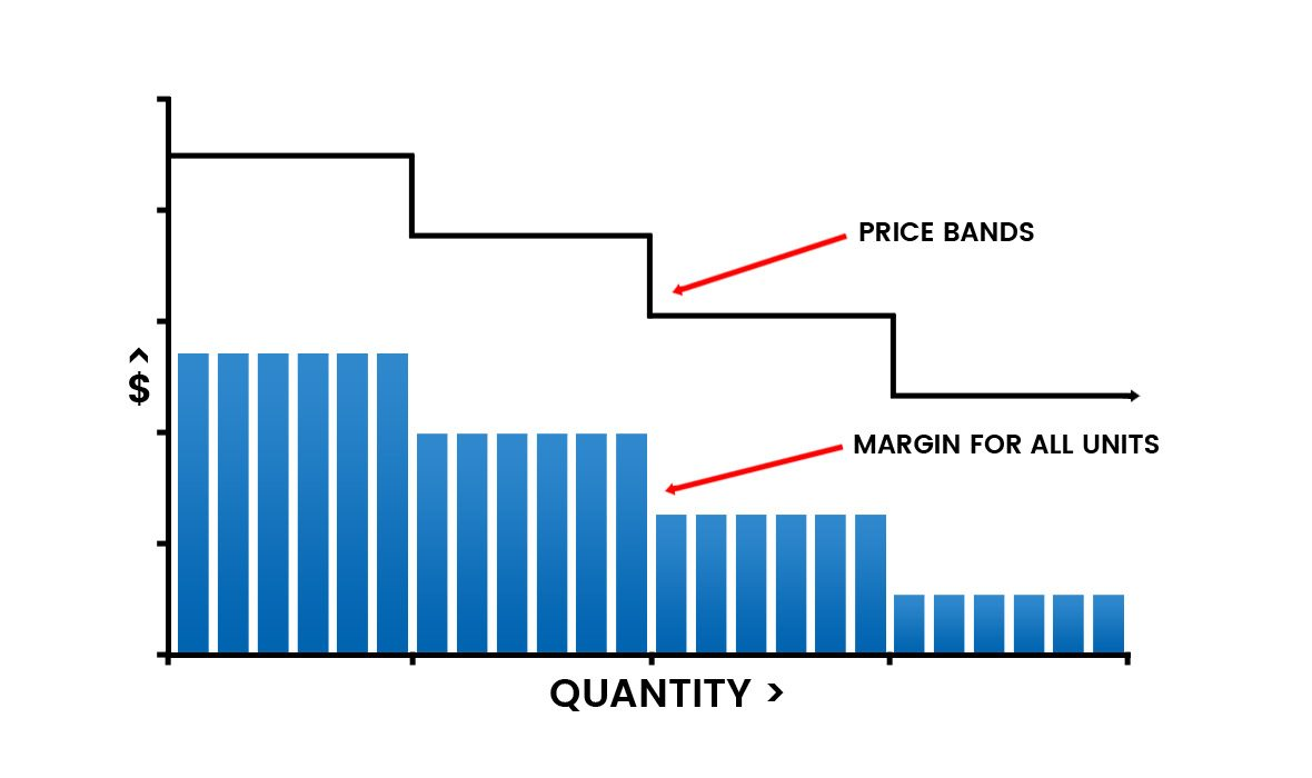 Volume based pricing by band results in lower average margin for all units.