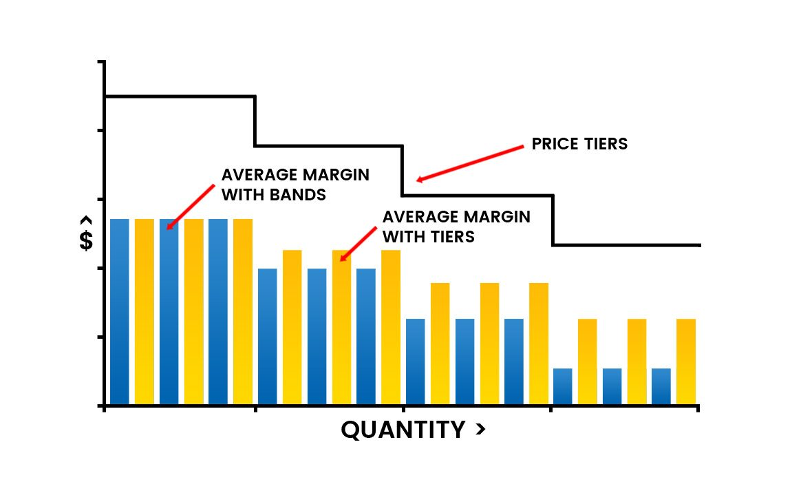 Volume based pricing by tiers produces higher average margin than by bands.
