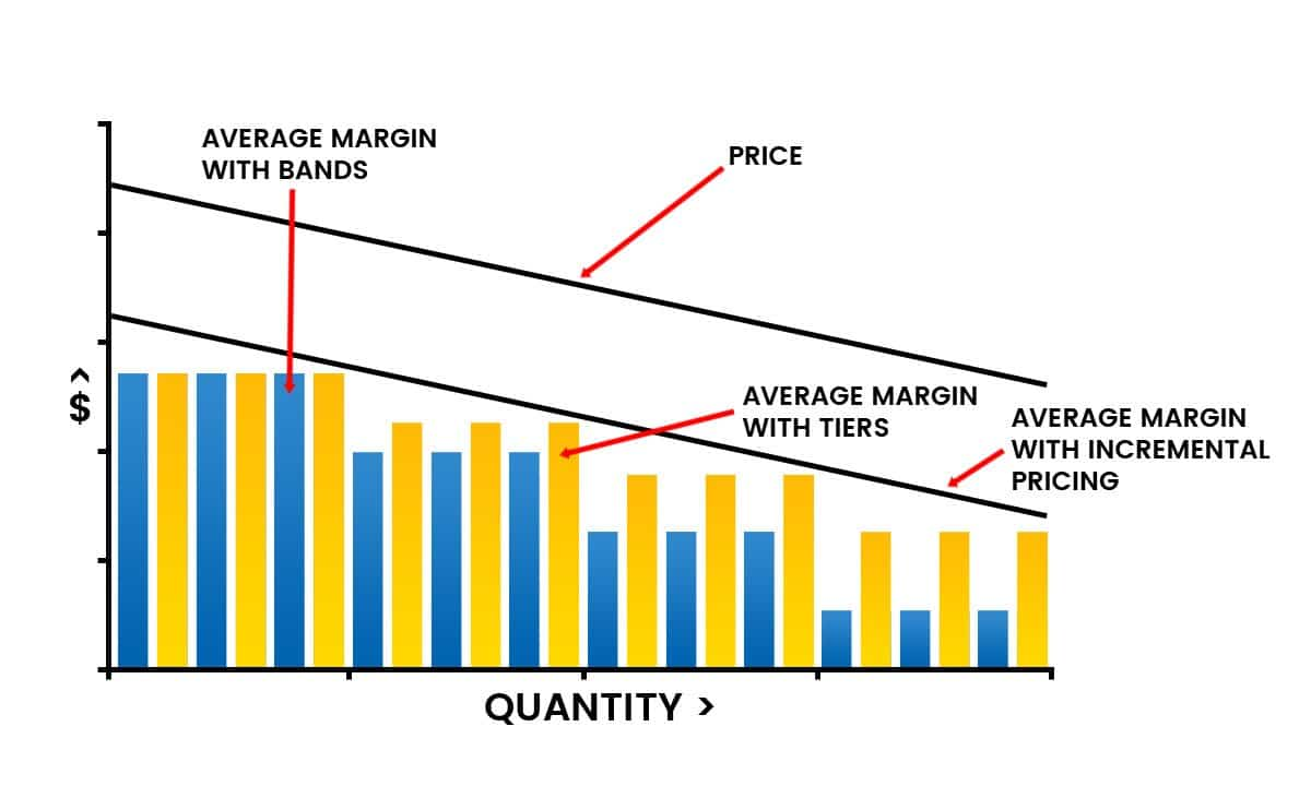 Incremental volume based pricing increases the margin compared to pricing by bands or tiers.