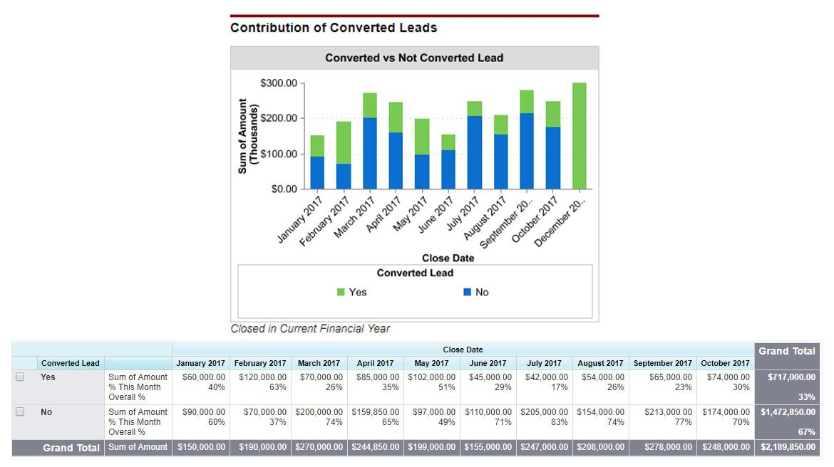 Salesforce lead conversion best practices #4 allows you to track the contribution of converted leads.