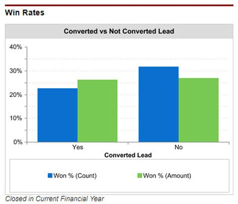 Win rates compared of converted leads versus direct opportunities.