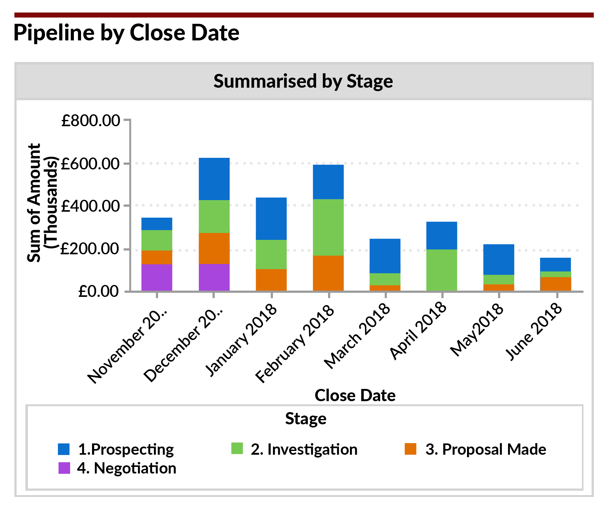There's often a surge of deals due to close in December when we look at the pipeline in Q4.