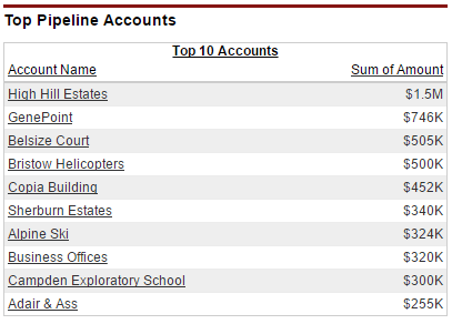 In the GSP Sales Dashboard, we include a table and report that shows the pipeline by Account.